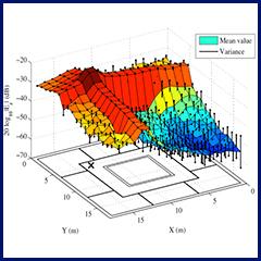 Computational electrogmagnetic model.
