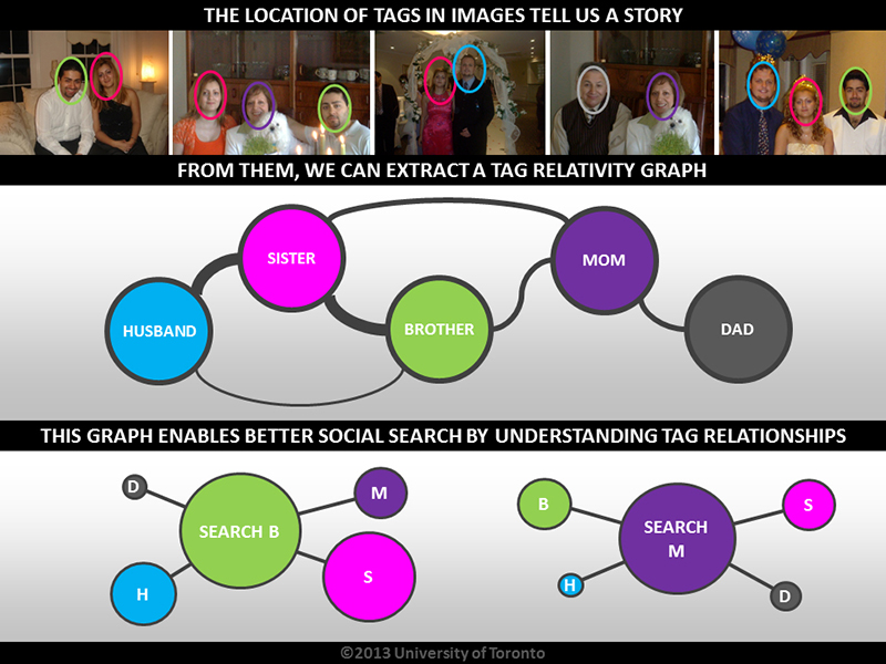 Graphical depiction of Relational Social Image Search.