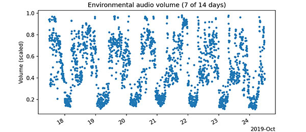 This visualization shows a subject's environmental audio volume data over the course of a week.